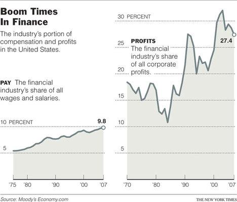 FinanceIndustryPayAndProfitsGraph.jpg