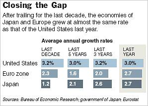 GrowthRatesUS-Eur-JapanGraphic.jpg