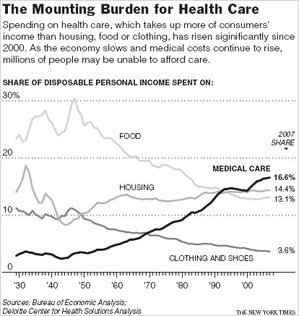 HealthCareShareGraph.jpg