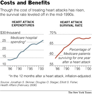 HeartAttackCostsBenefits.jpg