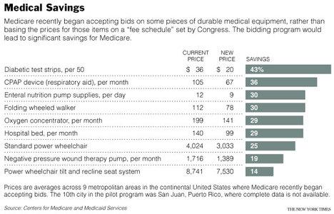 MedicareSavingsFromEquipmentBids.jpg