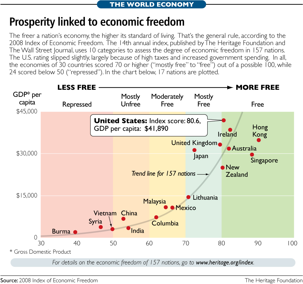 Freedom and prosperity are highly correlated january 19 - Wall street journal money rates table ...