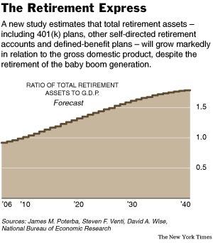 RetirementAssetsGraph.jpg