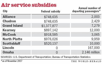 SubsidiesAirNebraskaGraphic.jpg